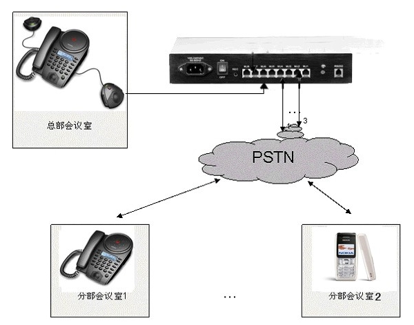 Meeteasy teleconference system