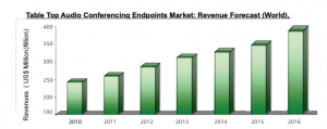 Audio conferencing market revenue