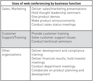Uses of web conferencing by business function